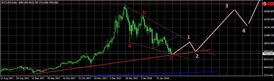 BTC/USD, возможное формирование пятиволновки вверх