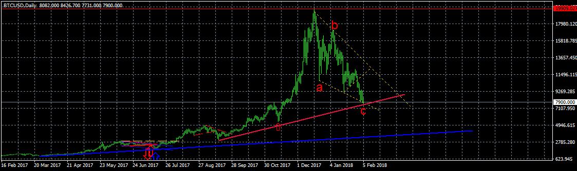 BTC/USD, дневной график, негативный сценарий