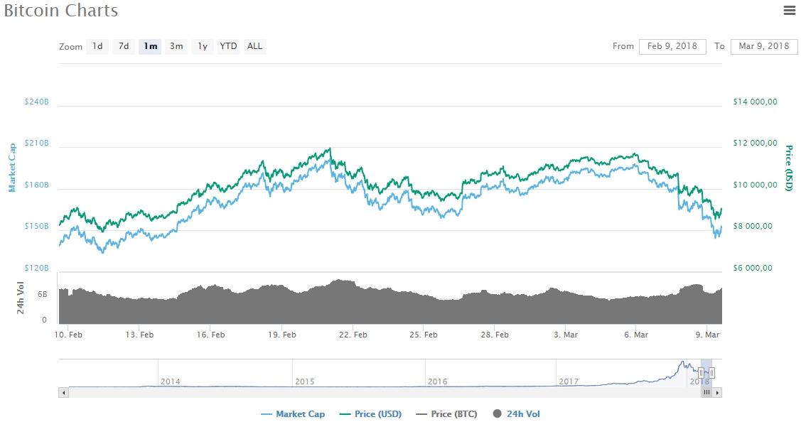 Стоимость Биткоина в марте 2018